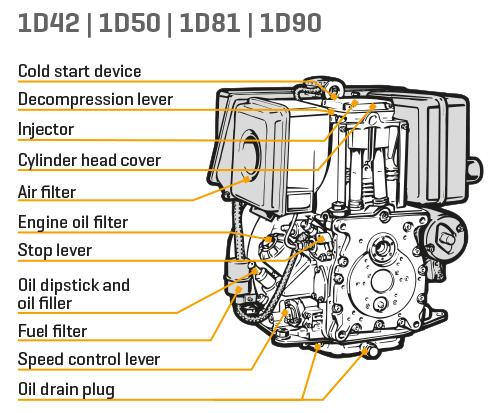 D-Series, small sel engine, single cylinder engine - Hatz ... on